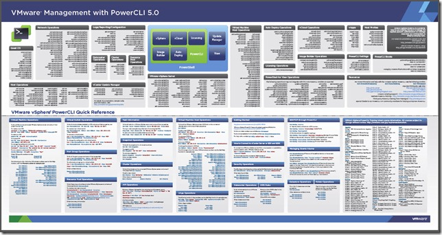 Download the PowerCLI 5 0 Poster | Jonathan Medd's Blog